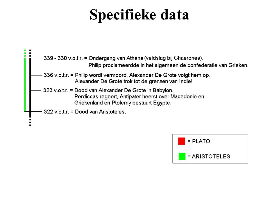 Specifieke data