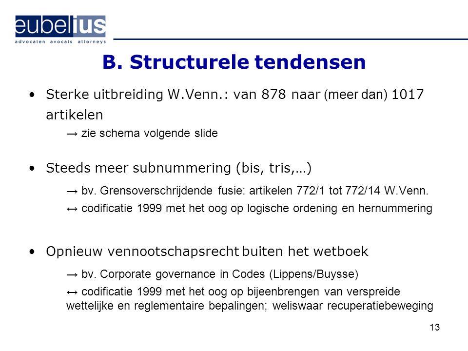 B. Structurele tendensen