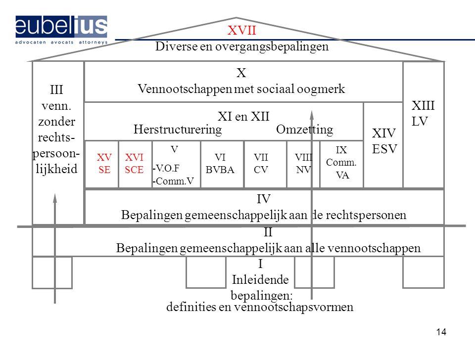 XVII Diverse en overgangsbepalingen