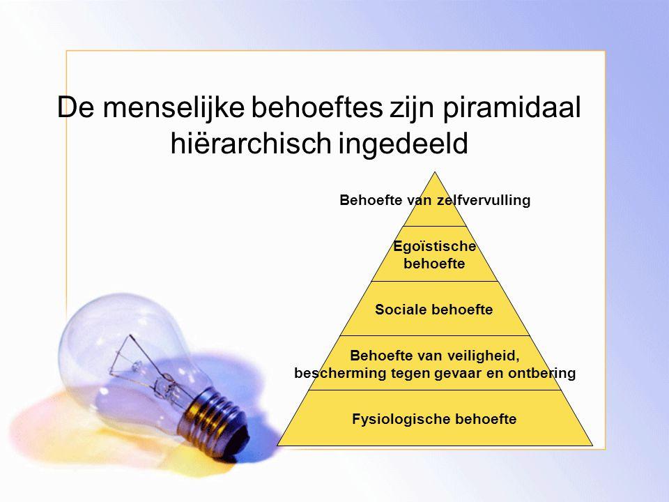 De menselijke behoeftes zijn piramidaal hiërarchisch ingedeeld