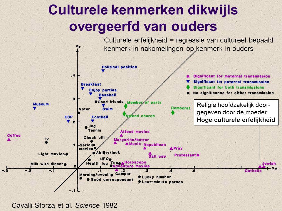 Culturele kenmerken dikwijls overgeerfd van ouders