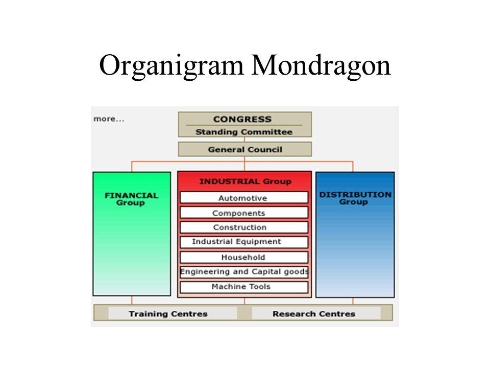 Organigram Mondragon