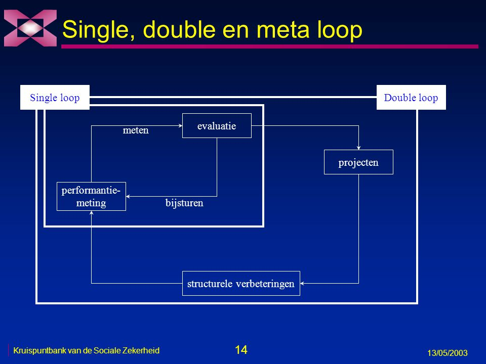 Single, double en meta loop