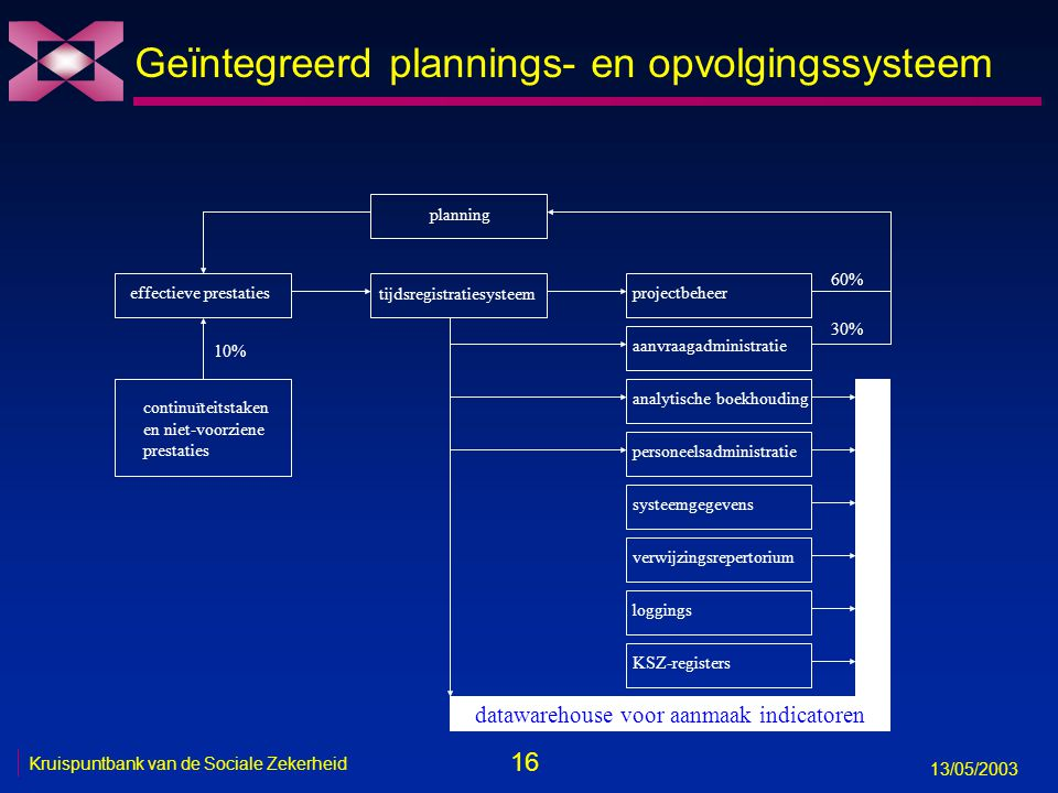 Geïntegreerd plannings- en opvolgingssysteem