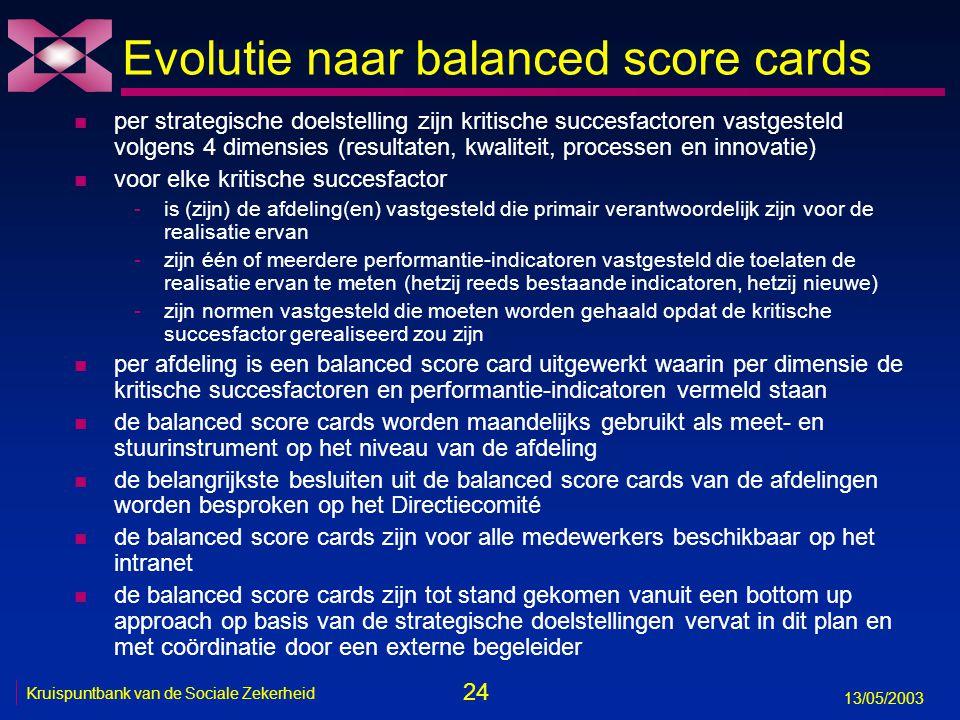 Evolutie naar balanced score cards