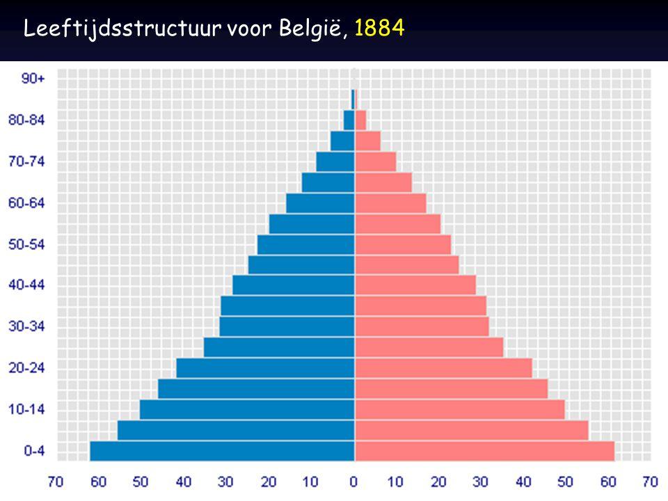 Leeftijdsstructuur voor België, 1884