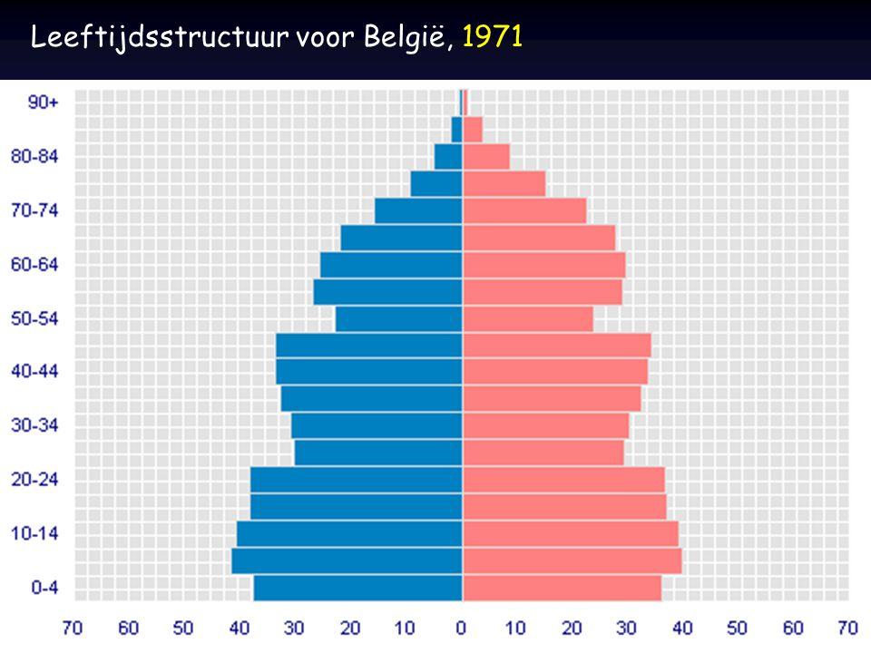 Leeftijdsstructuur voor België, 1971