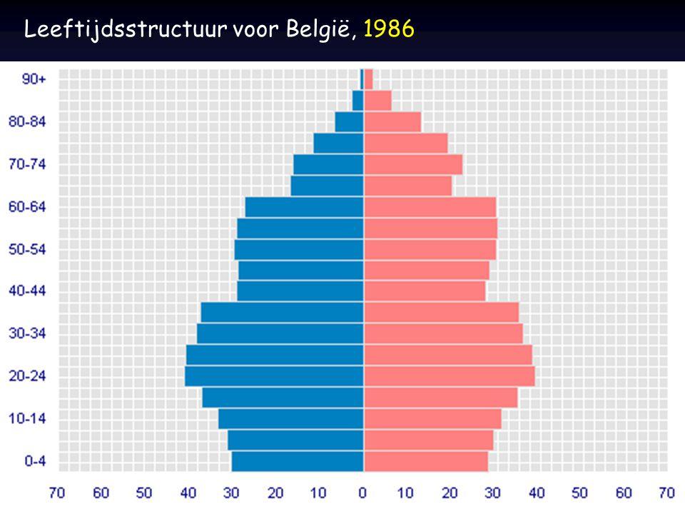 Leeftijdsstructuur voor België, 1986