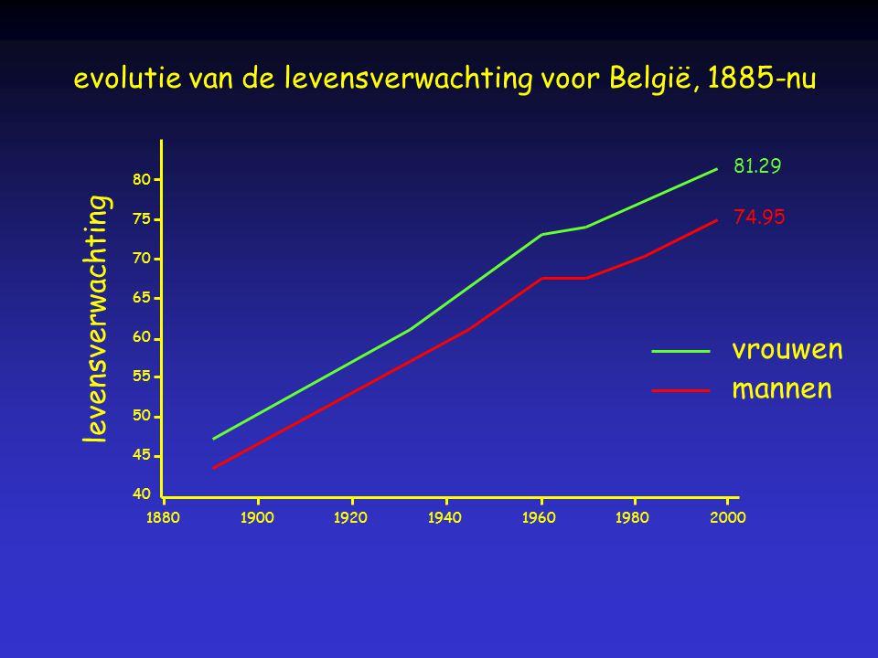 evolutie van de levensverwachting voor België, 1885-nu