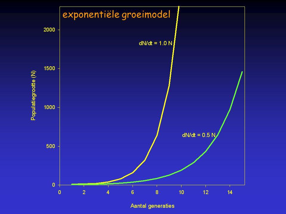 exponentiële groeimodel