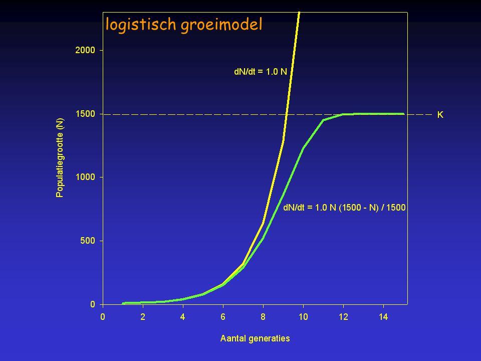 logistisch groeimodel