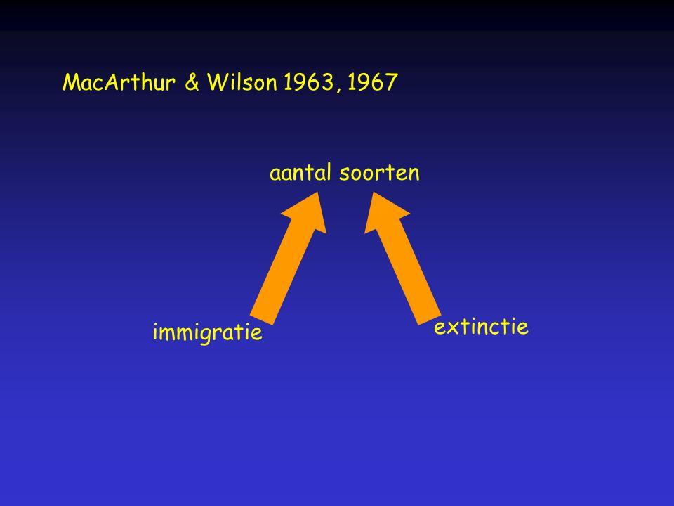 MacArthur & Wilson 1963, 1967 aantal soorten extinctie immigratie
