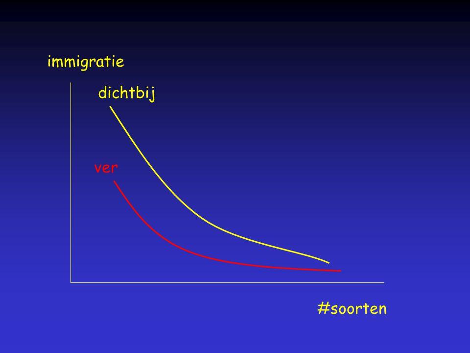 immigratie dichtbij ver #soorten