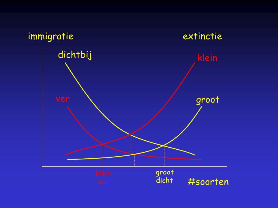 immigratie extinctie dichtbij klein ver groot #soorten groot klein