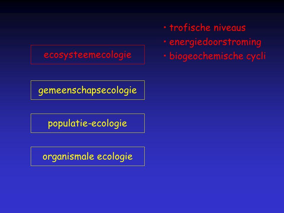 gemeenschapsecologie