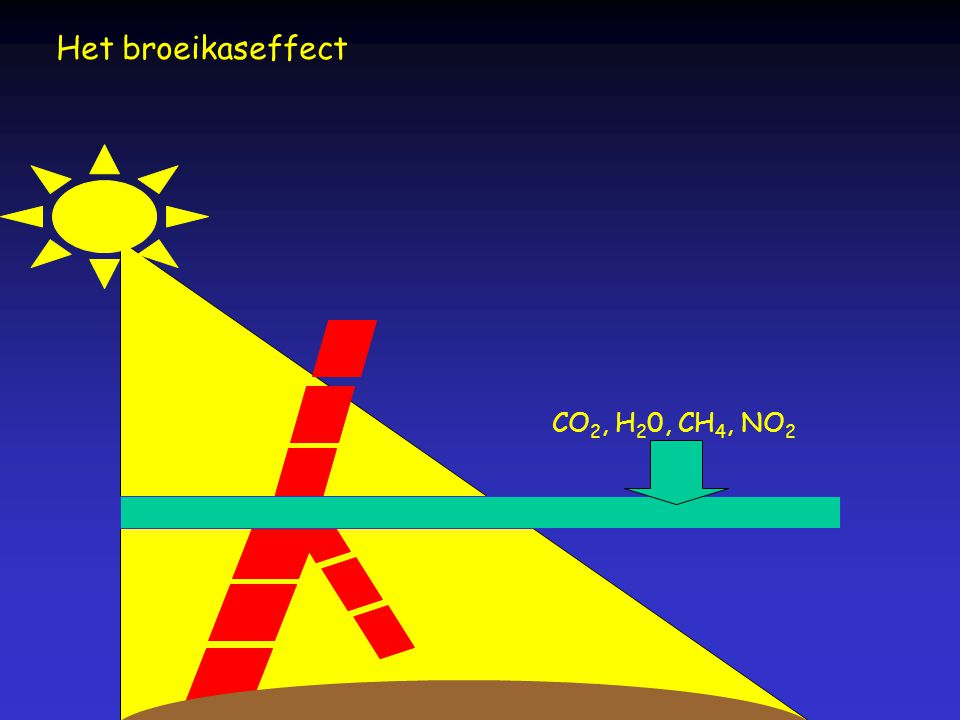 Het broeikaseffect CO2, H20, CH4, NO2