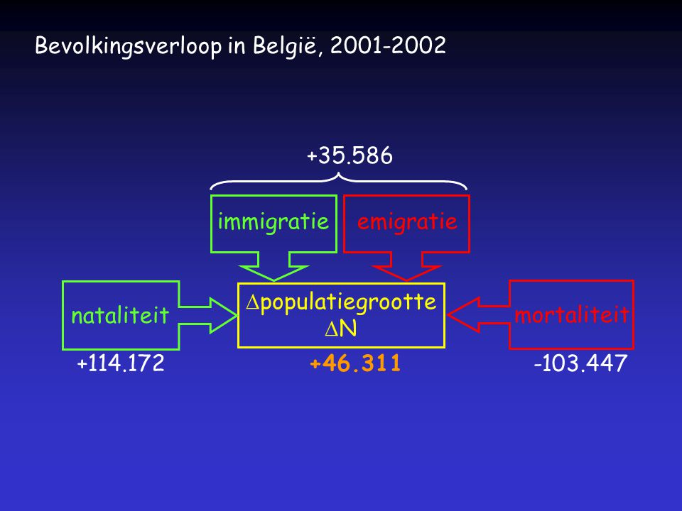 Bevolkingsverloop in België, 2001-2002