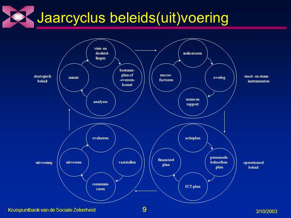 Jaarcyclus beleids(uit)voering