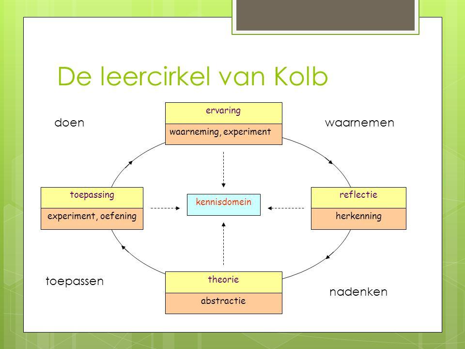 De leercirkel van Kolb doen waarnemen toepassen nadenken ervaring
