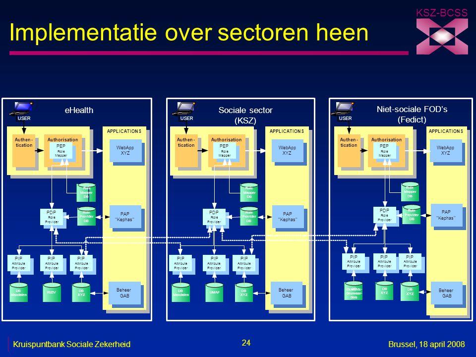 Implementatie over sectoren heen