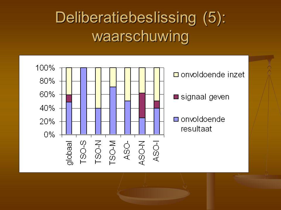 Deliberatiebeslissing (5): waarschuwing
