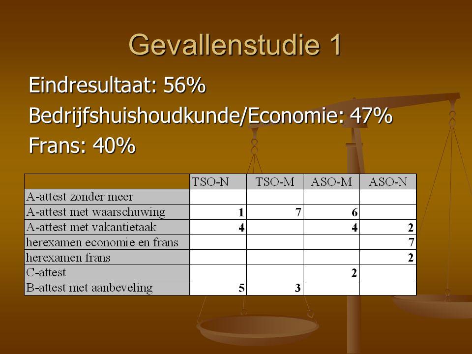 Gevallenstudie 1 Eindresultaat: 56%