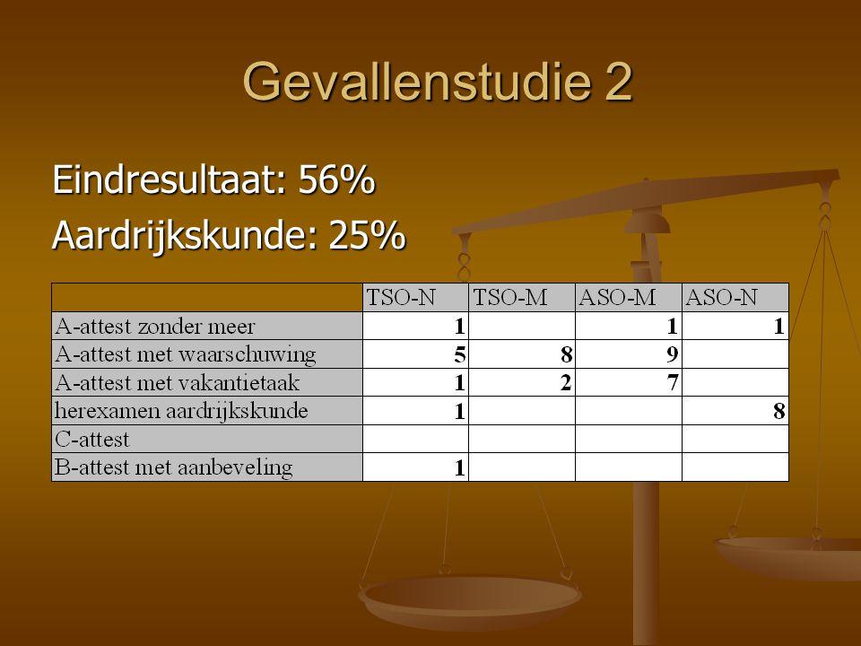 Gevallenstudie 2 Eindresultaat: 56% Aardrijkskunde: 25%