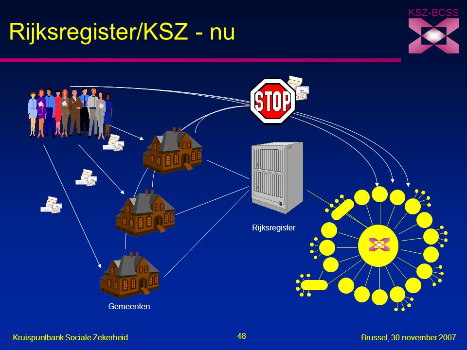 Rijksregister/KSZ - nu
