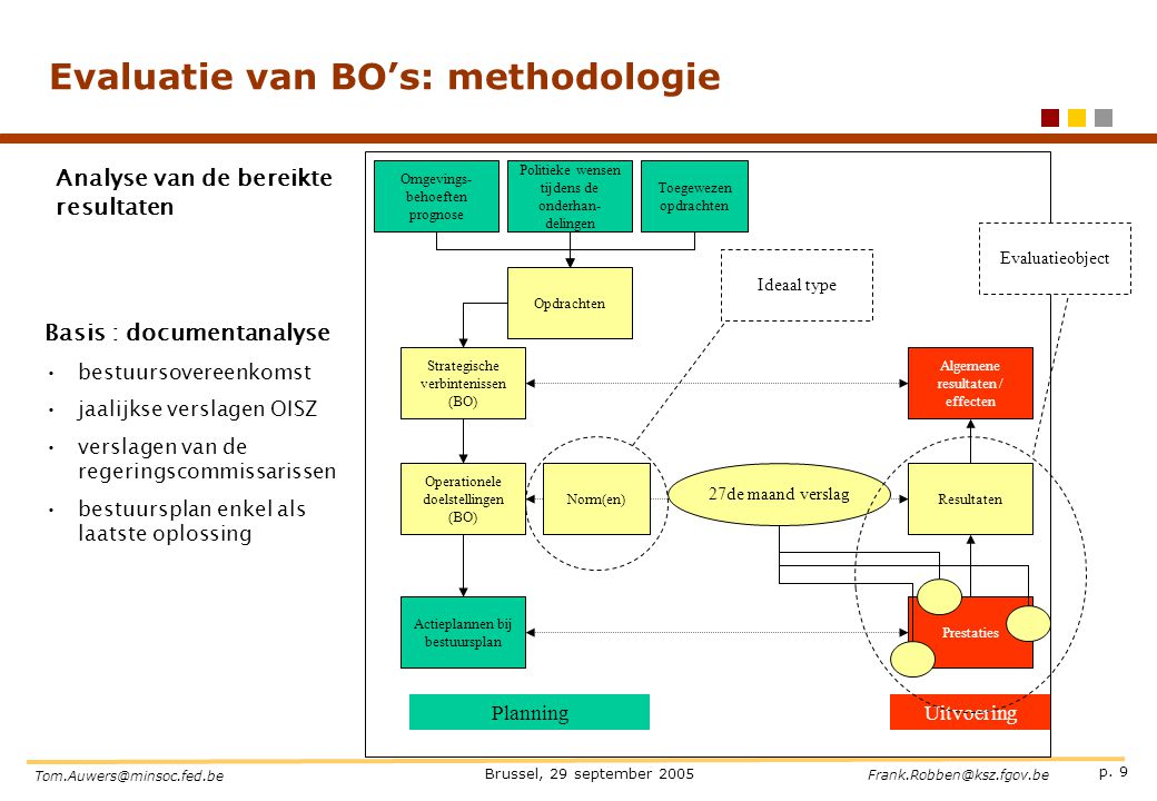 Evaluatie van BO's: methodologie
