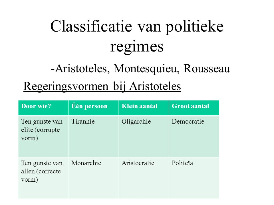 Classificatie van politieke regimes