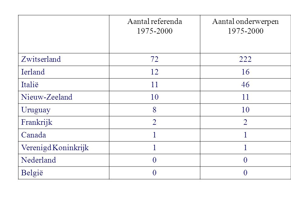 Aantal referenda. 1975-2000. Aantal onderwerpen. Zwitserland. 72. 222. Ierland. 12. 16. Italië.