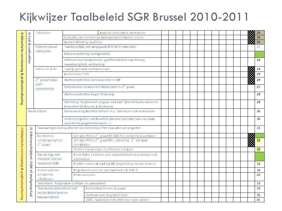 Kijkwijzer Taalbeleid SGR Brussel 2010-2011