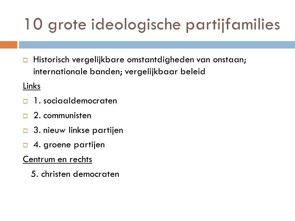 10 grote ideologische partijfamilies