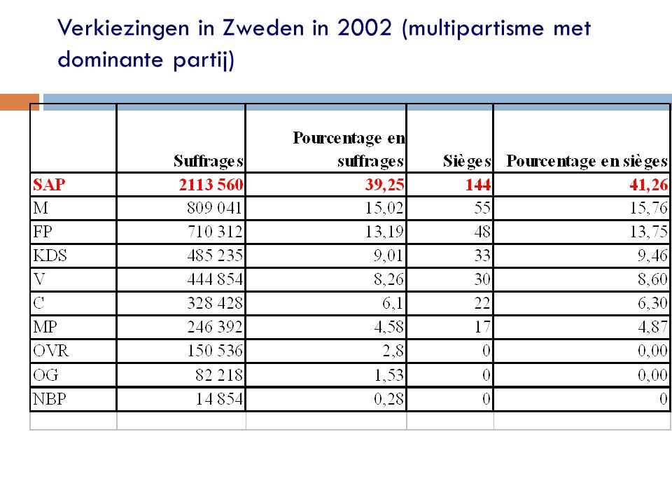 Verkiezingen in Zweden in 2002 (multipartisme met dominante partij)