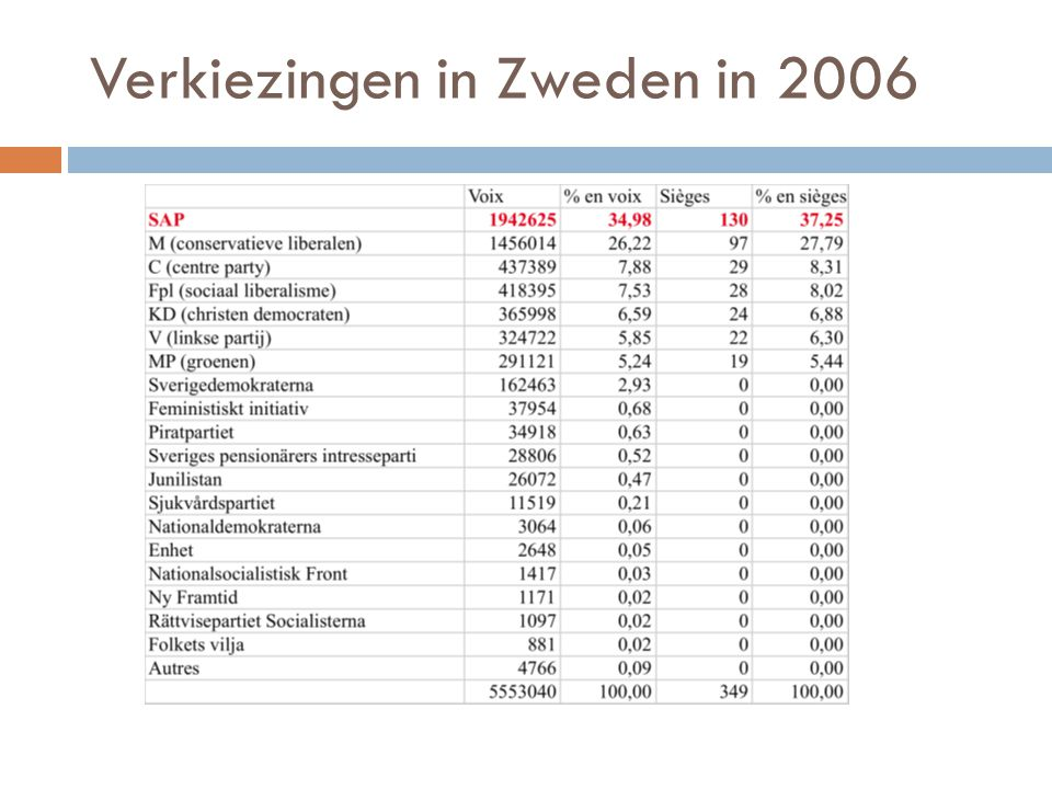 Verkiezingen in Zweden in 2006