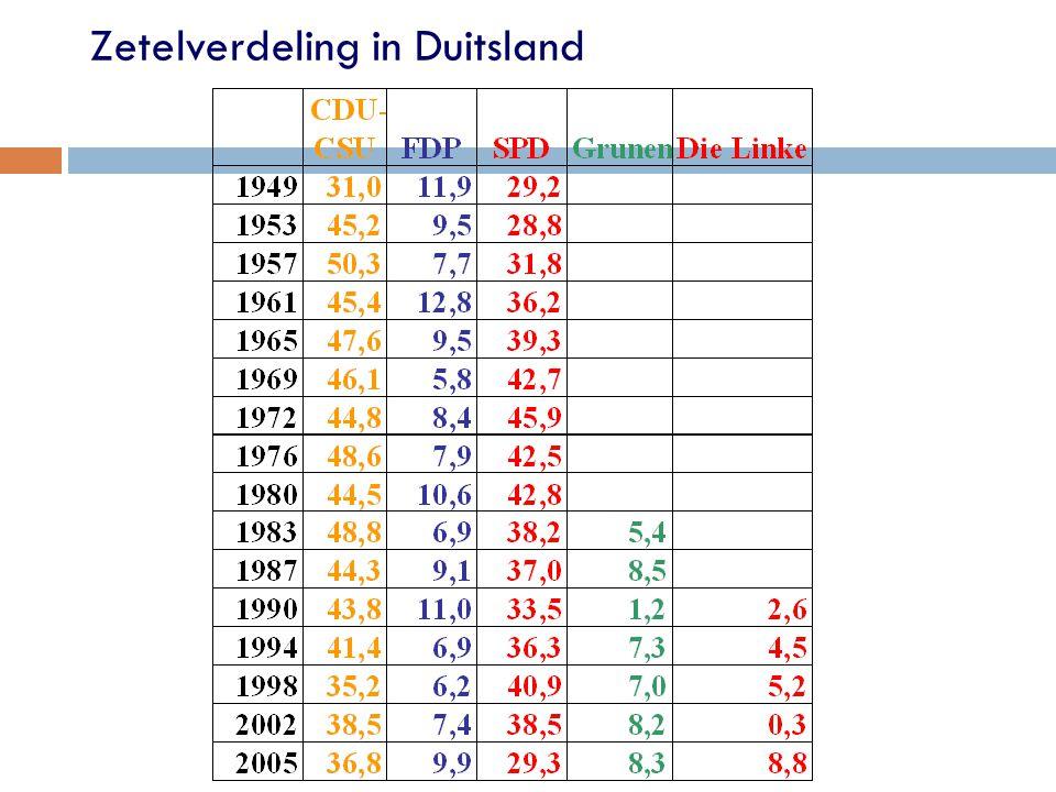 Zetelverdeling in Duitsland