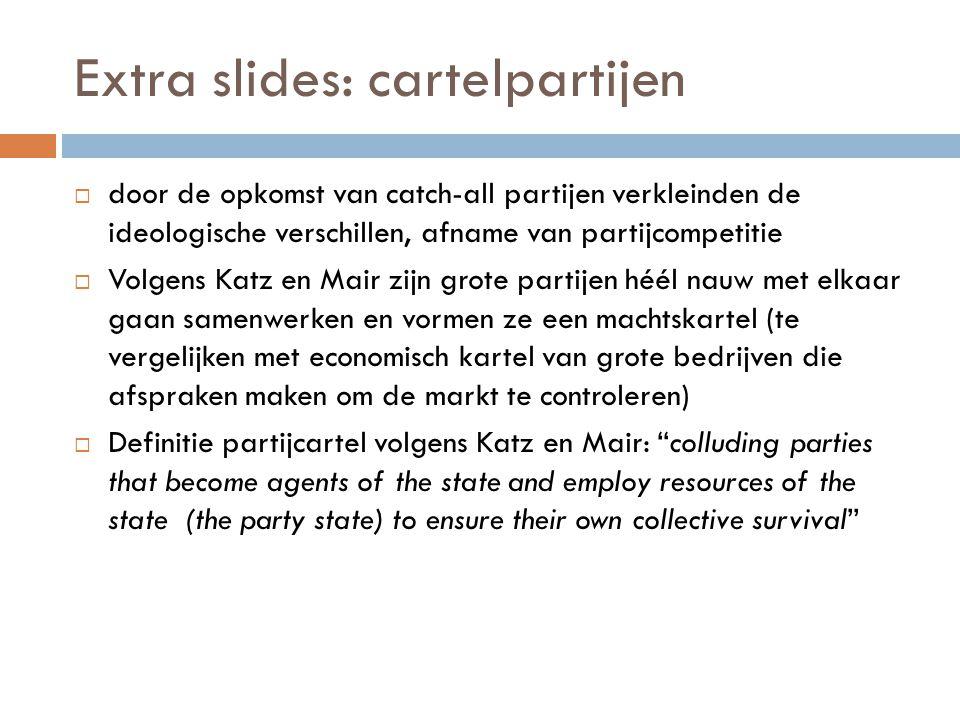 Extra slides: cartelpartijen