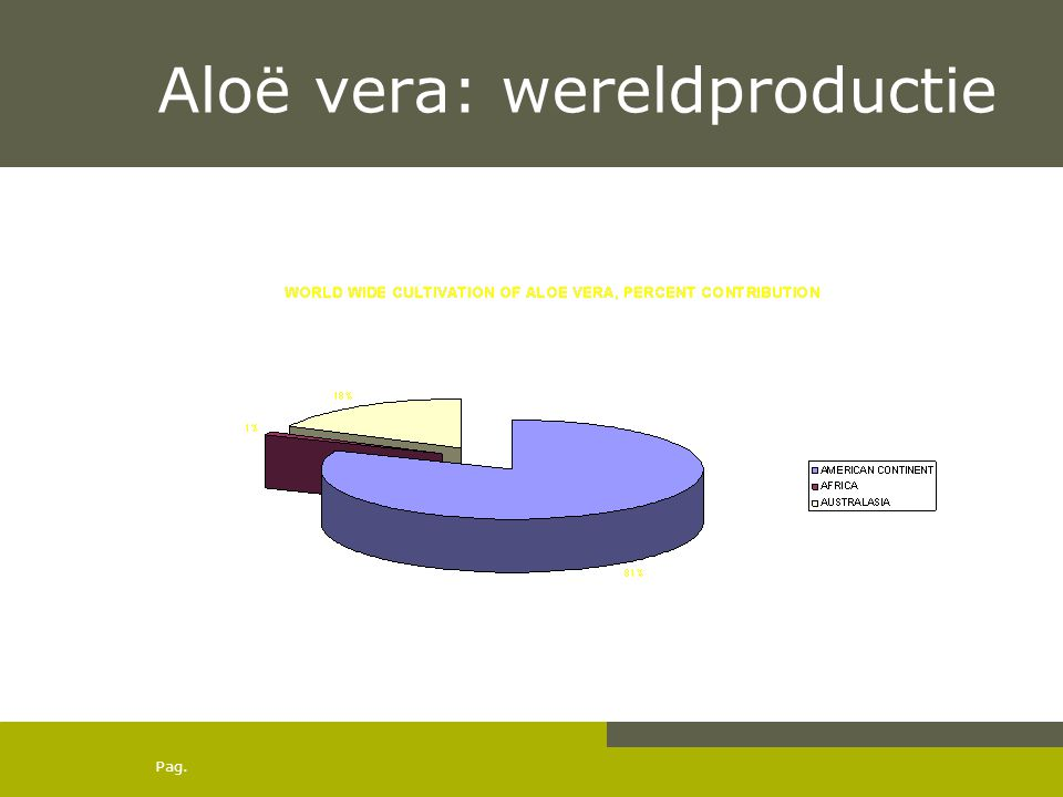 Aloë vera: wereldproductie