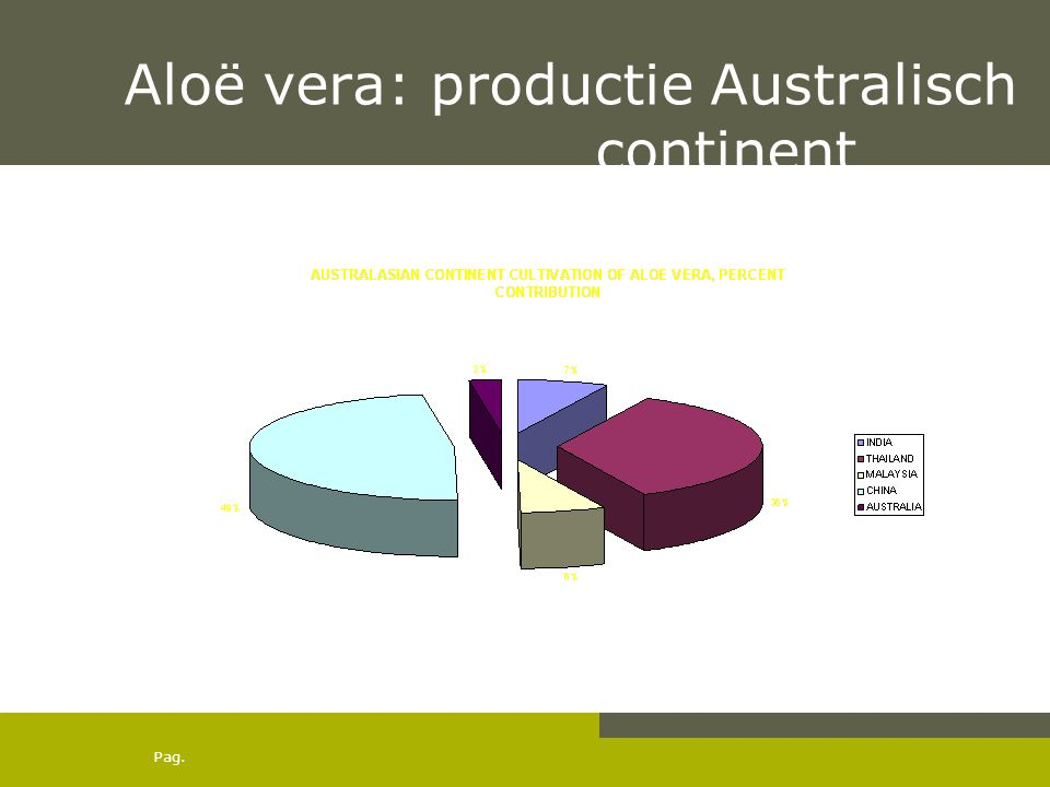 Aloë vera: productie Australisch continent