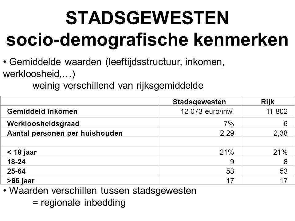 STADSGEWESTEN socio-demografische kenmerken