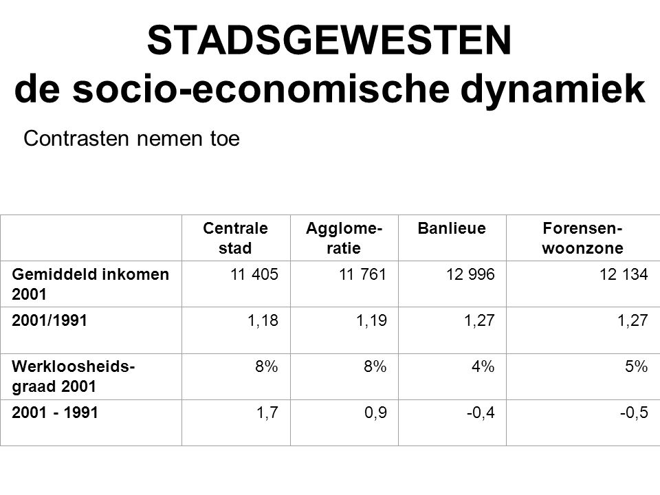 STADSGEWESTEN de socio-economische dynamiek