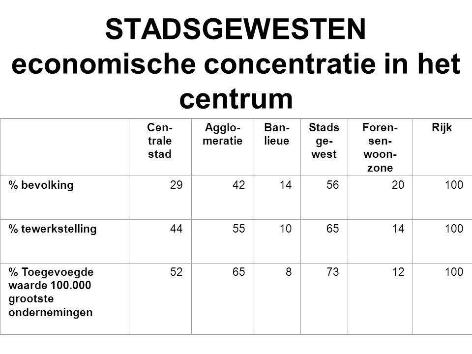 STADSGEWESTEN economische concentratie in het centrum