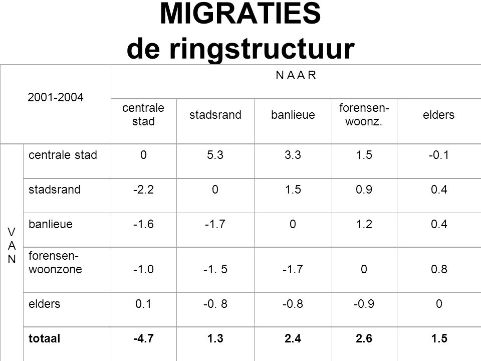 MIGRATIES de ringstructuur