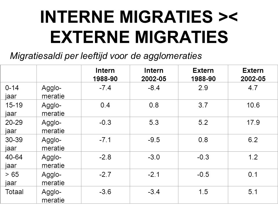 INTERNE MIGRATIES >< EXTERNE MIGRATIES