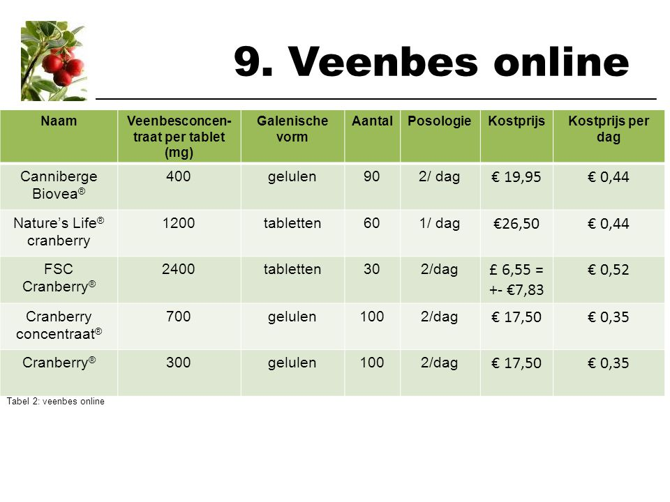 Veenbesconcen-traat per tablet (mg)