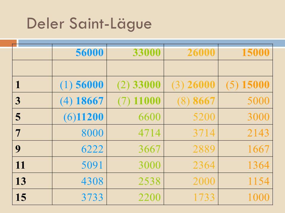 Deler Saint-Lägue 56000 33000 26000 15000 1 (1) 56000 (2) 33000