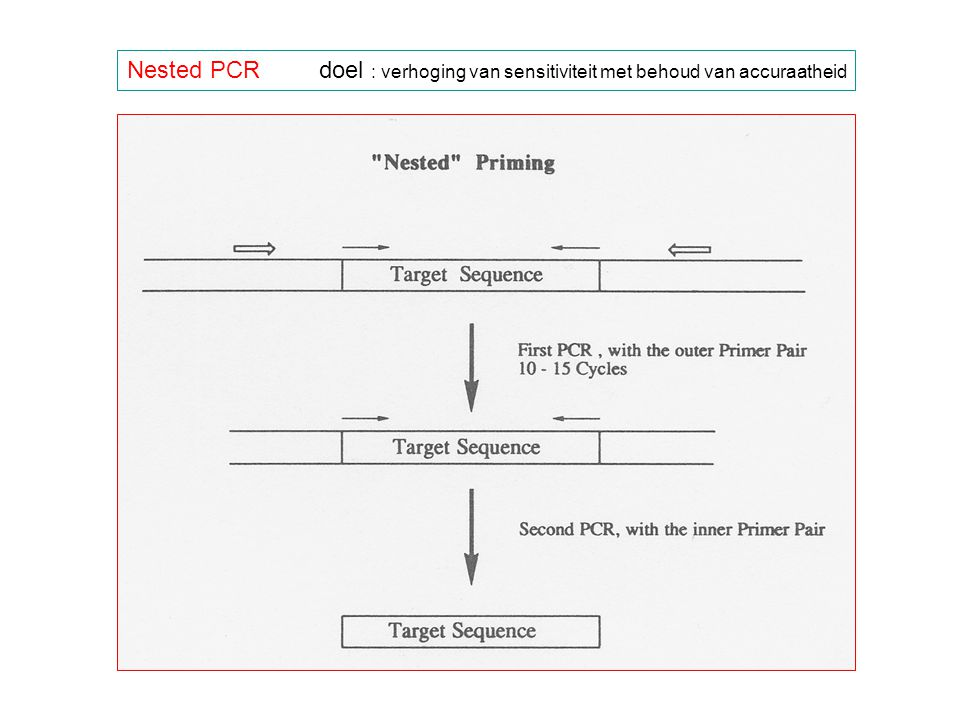 Nested PCR doel : verhoging van sensitiviteit met behoud van accuraatheid