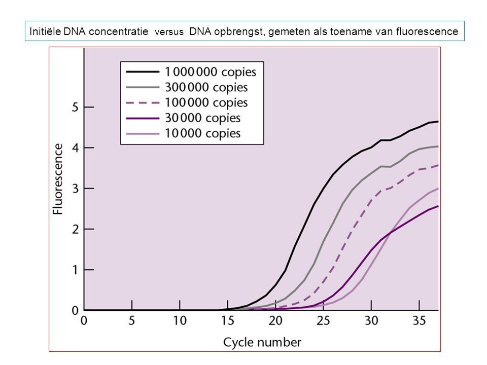Initiële DNA concentratie versus DNA opbrengst, gemeten als toename van fluorescence