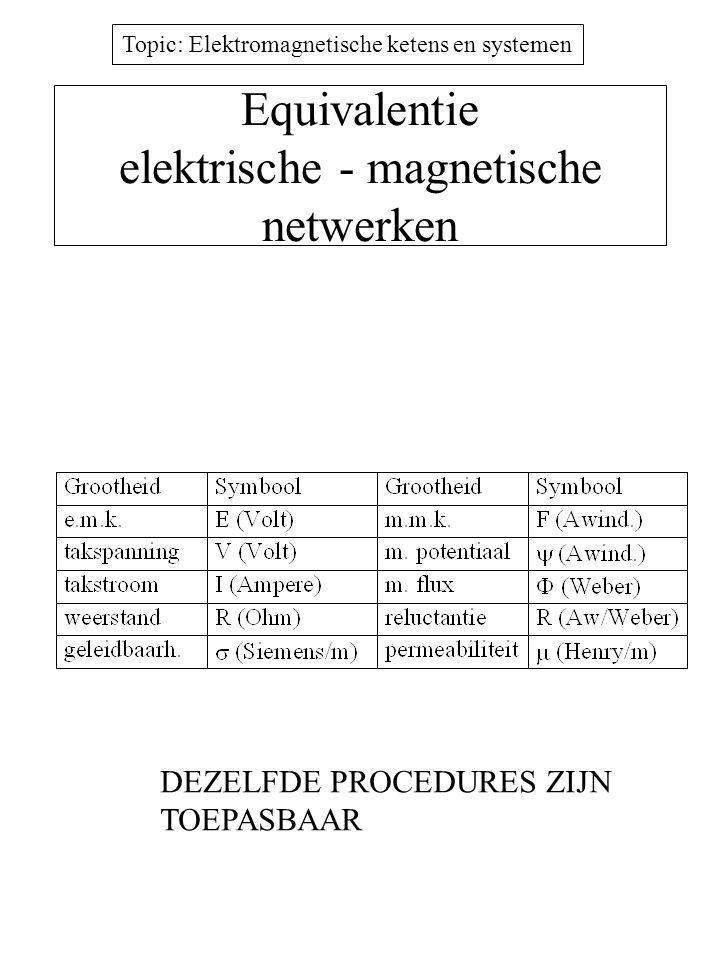 Equivalentie elektrische - magnetische netwerken