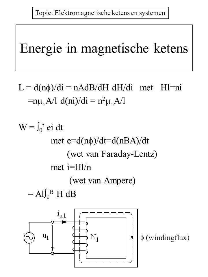 Energie in magnetische ketens